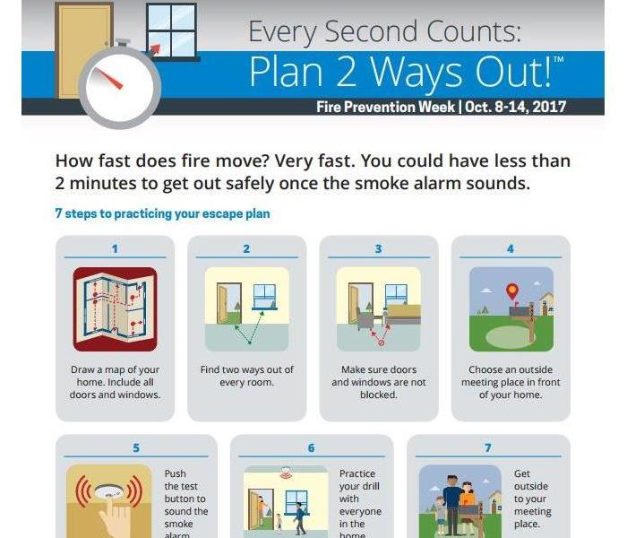 Fire Damage Every Second Counts! Fire Prevention Month