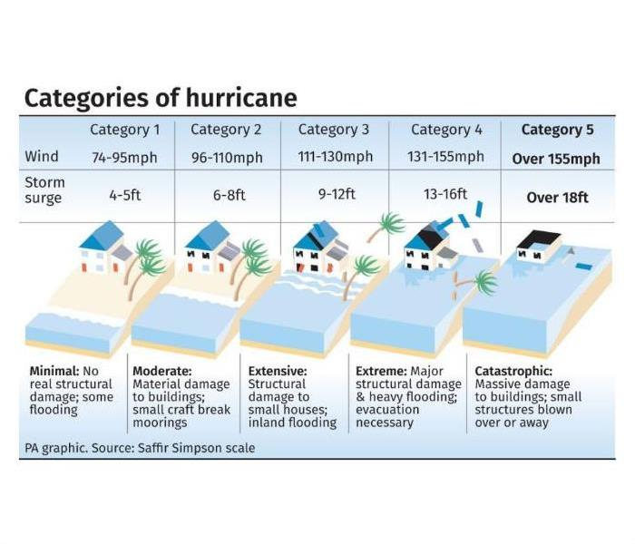 Image demonstrating the Saffir-Simpson Scale for measuring the size and effects of hurricanes in the Atlantic